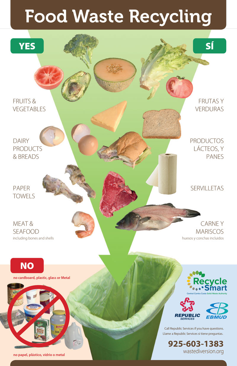 Food Waste Recyling Chart